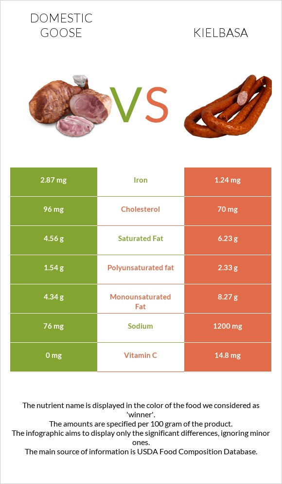 Domestic goose vs Kielbasa infographic