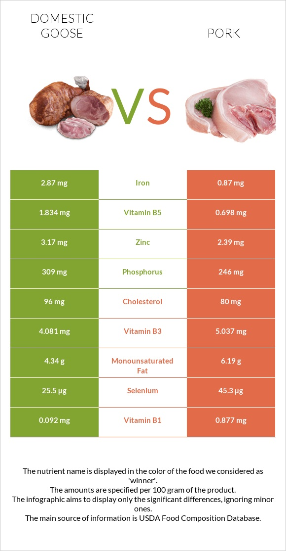 Domestic goose vs Pork infographic