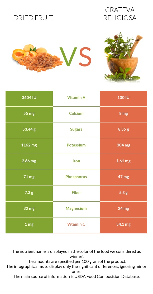 Dried fruit vs Crateva religiosa infographic