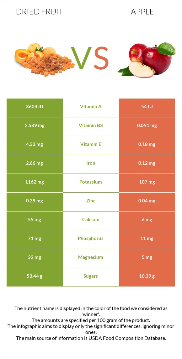 Dried fruit vs Apple infographic