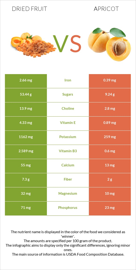 Dried fruit vs Apricot infographic