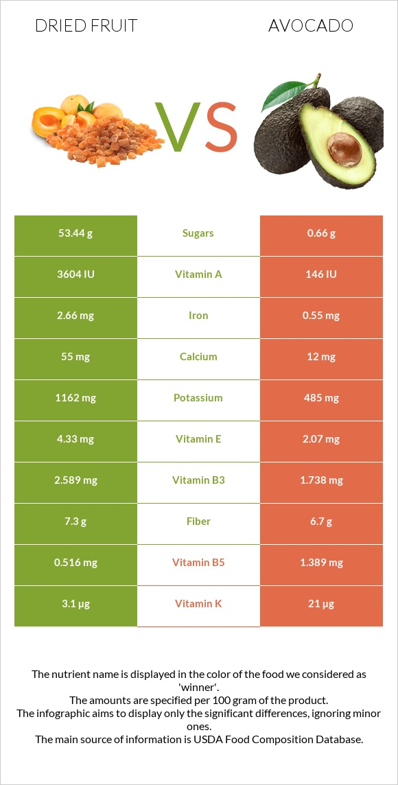 Dried fruit vs Avocado infographic