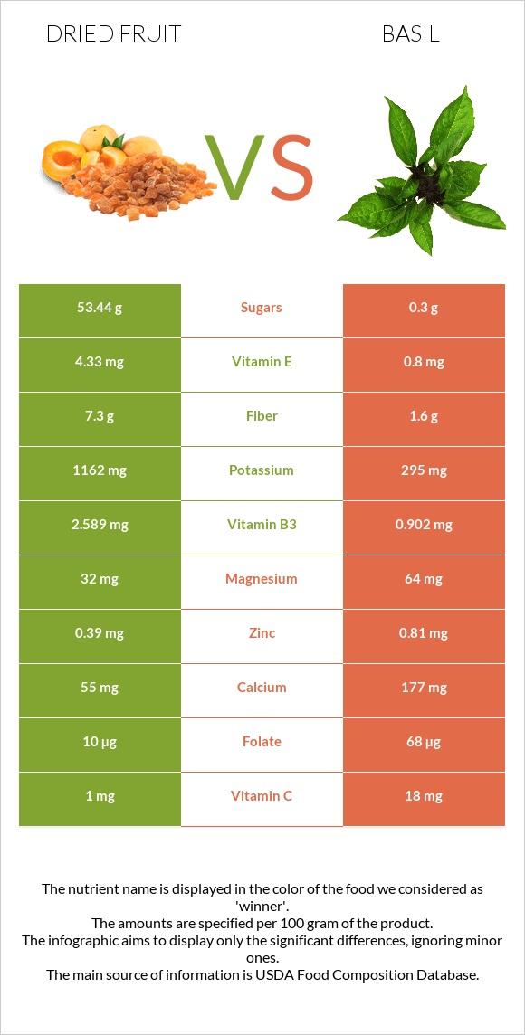 Dried fruit vs Basil infographic