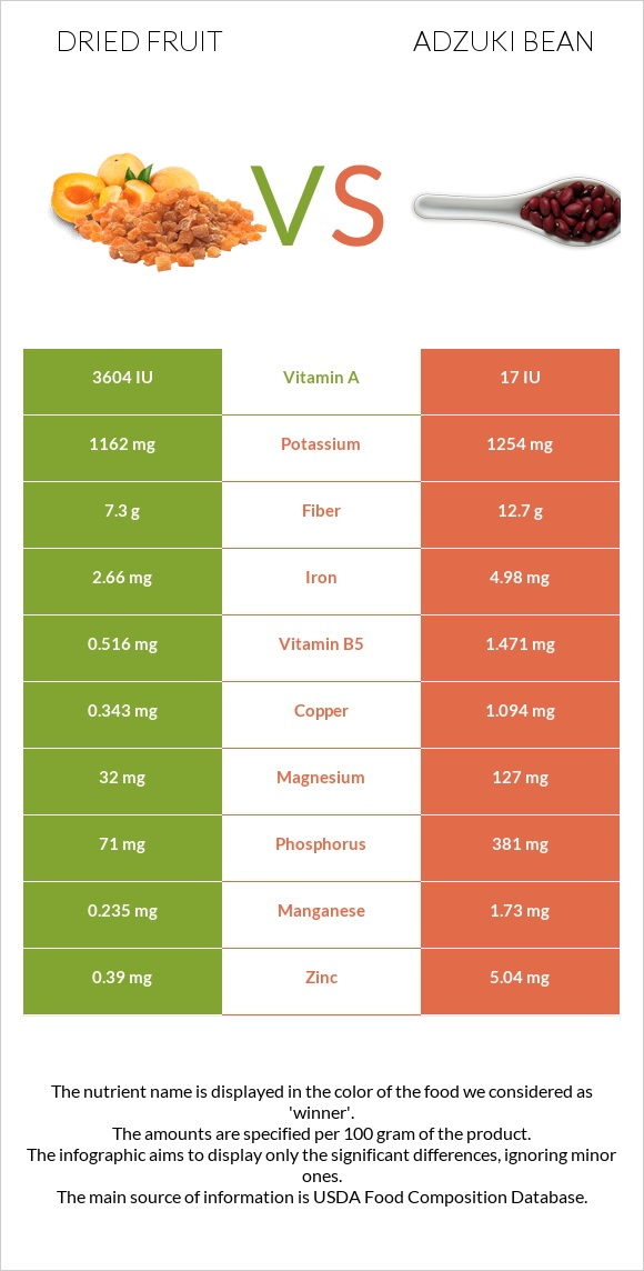 Dried fruit vs Adzuki bean infographic