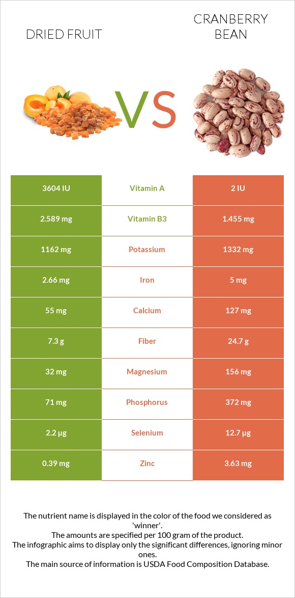 Dried fruit vs Cranberry bean infographic