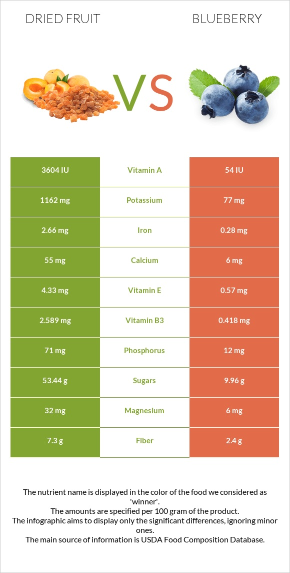 Dried fruit vs Blueberry infographic