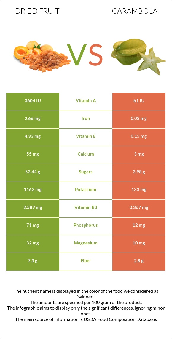 Dried fruit vs Carambola infographic