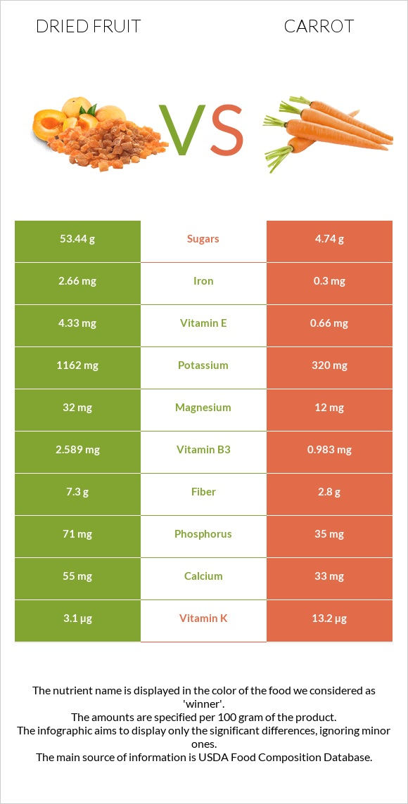 Dried fruit vs Carrot infographic