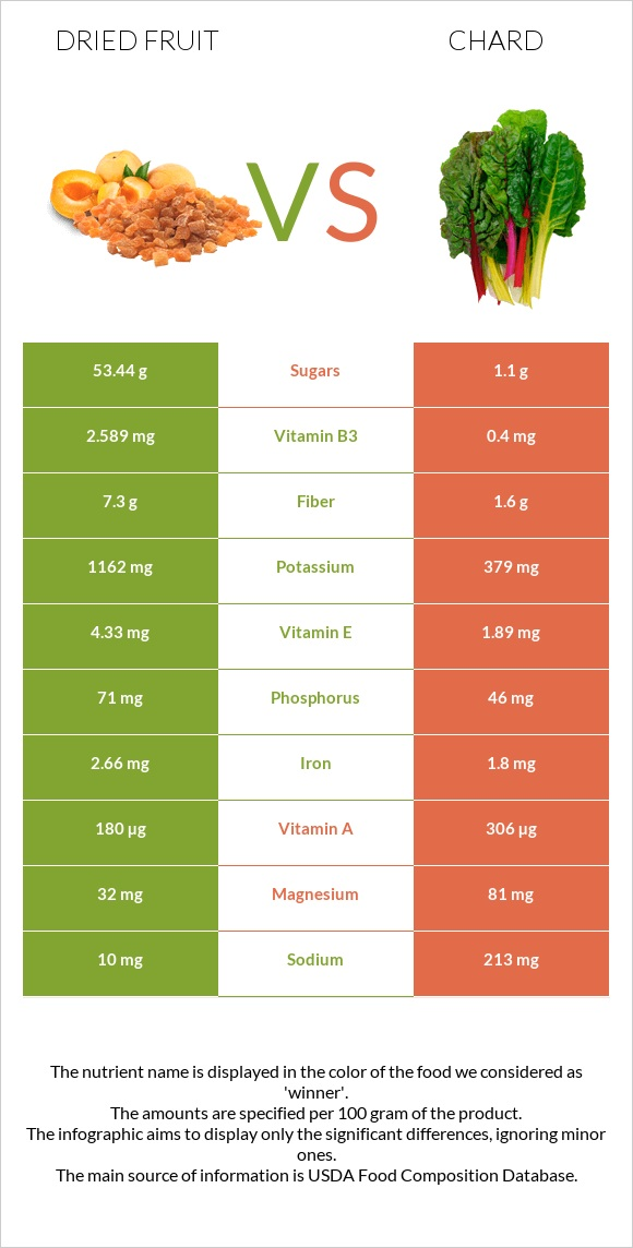 Dried fruit vs Chard infographic