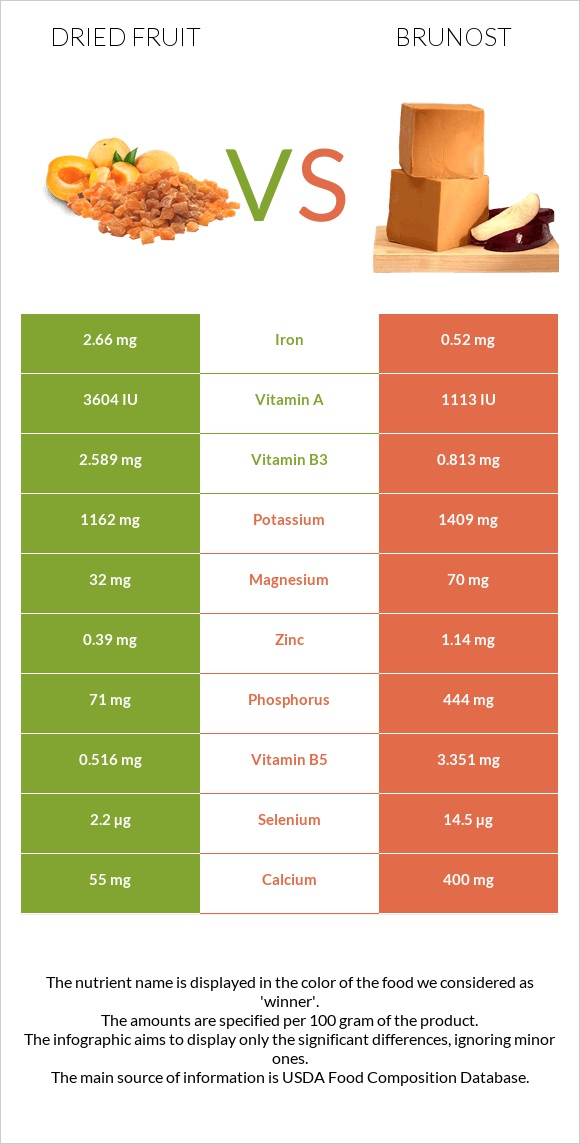 Dried fruit vs Brunost infographic