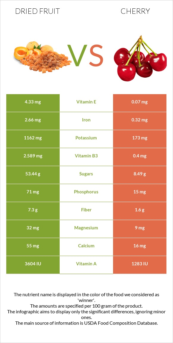 Dried fruit vs Cherry infographic