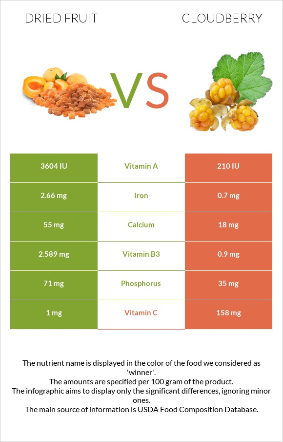 Dried fruit vs Cloudberry infographic