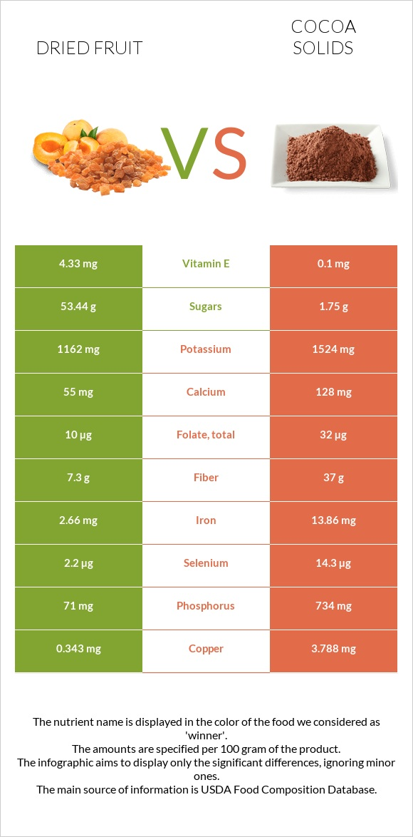 Dried fruit vs Cocoa solids infographic