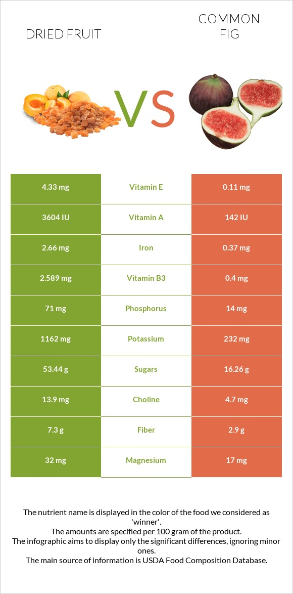 Dried fruit vs Common fig infographic