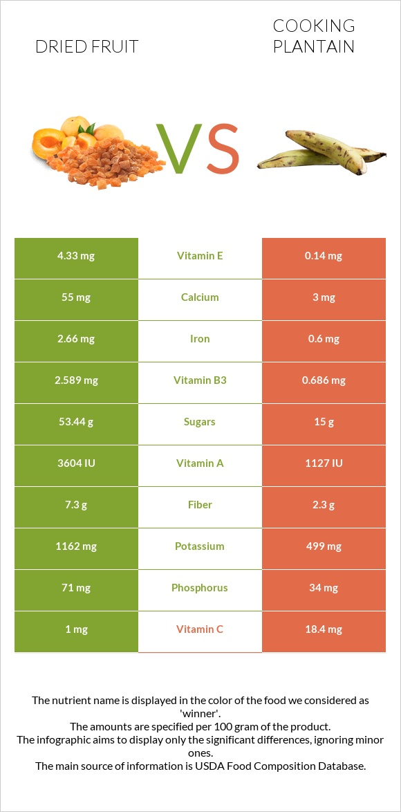 Dried fruit vs Cooking plantain infographic