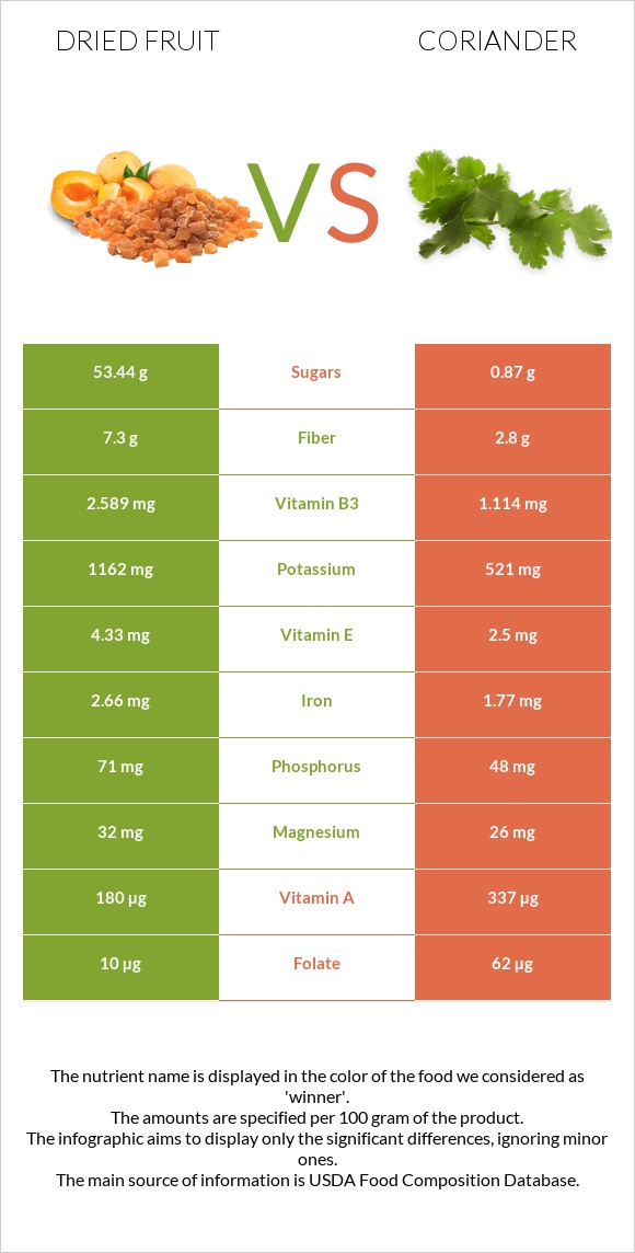Dried fruit vs Coriander infographic