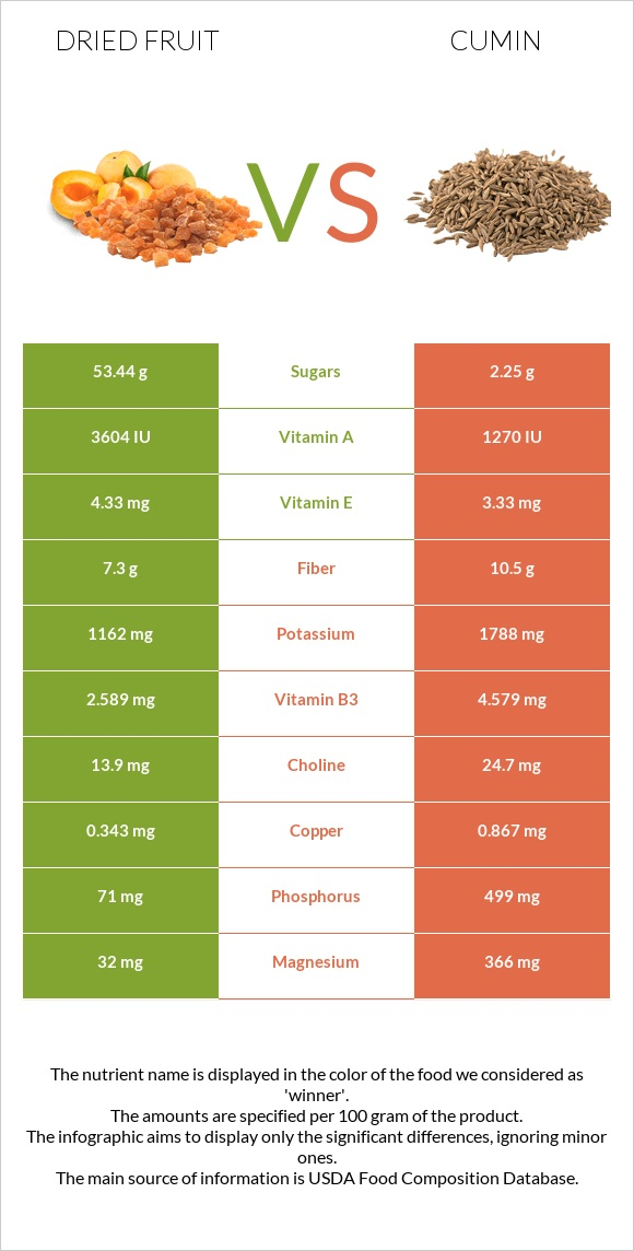 Dried fruit vs Cumin infographic