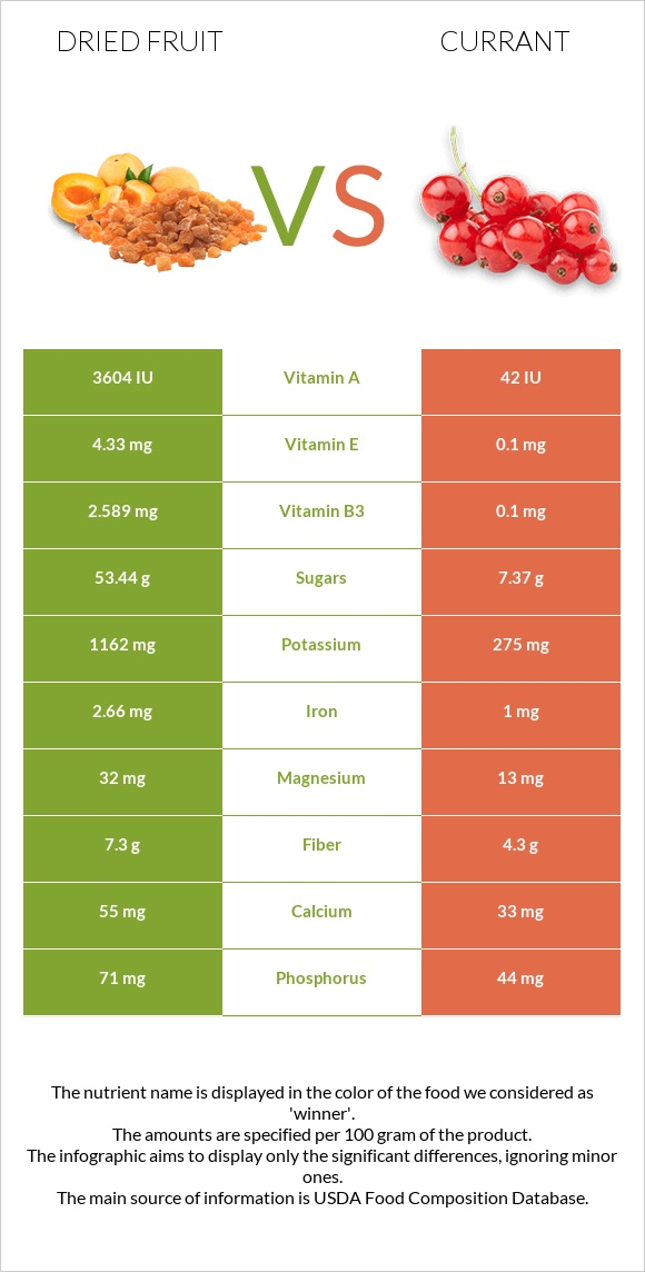 Dried fruit vs Currant infographic