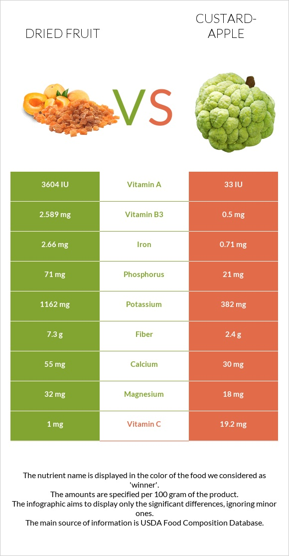 Dried fruit vs Custard-apple infographic