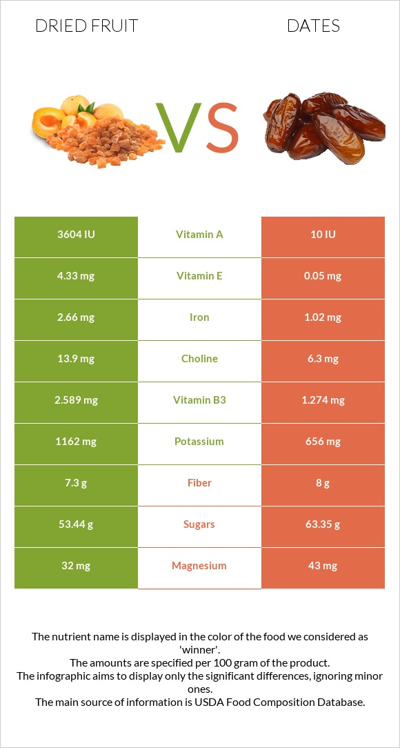 Dried fruit vs Date palm infographic