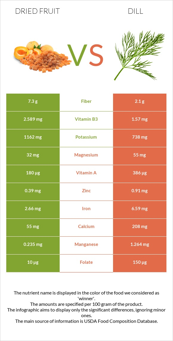 Dried fruit vs Dill infographic