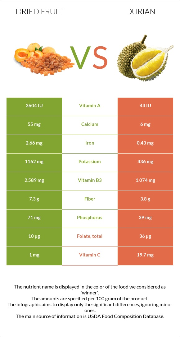 Dried fruit vs Durian infographic
