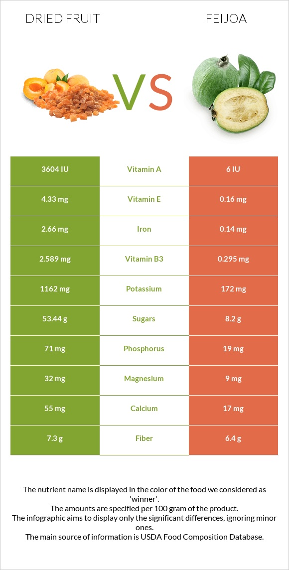 Dried fruit vs Feijoa infographic