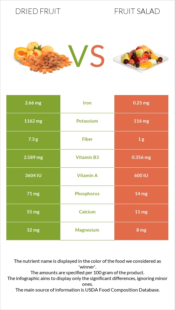 Dried fruit vs Fruit salad infographic
