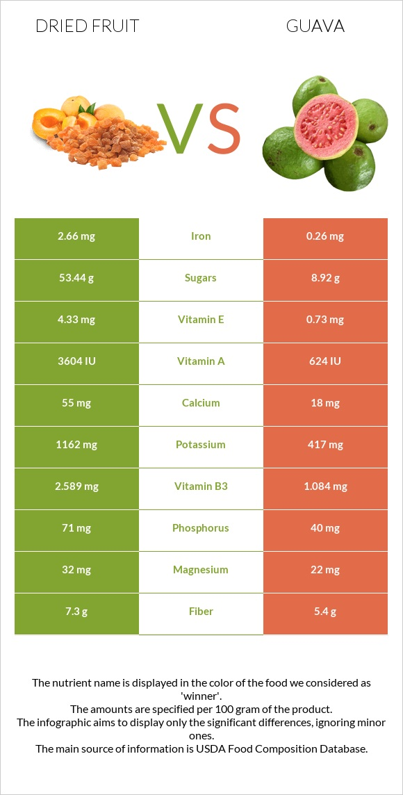 Dried fruit vs Guava infographic
