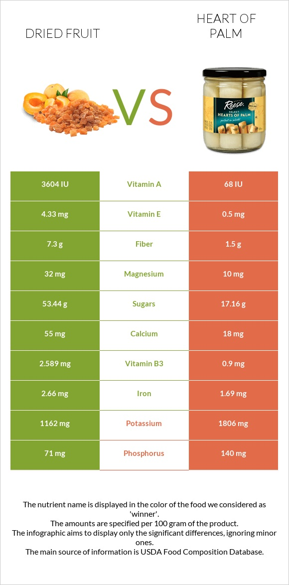 Dried fruit vs Heart of palm infographic