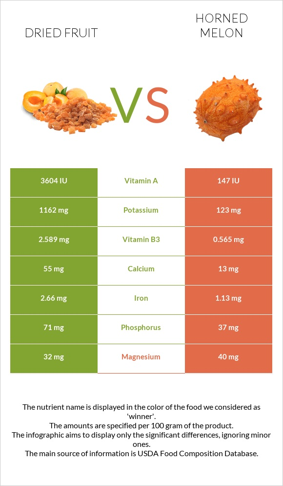 Dried fruit vs Horned melon infographic