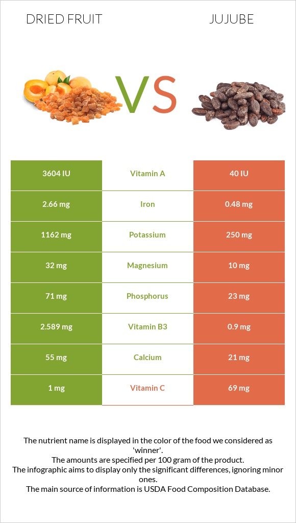 Dried fruit vs Jujube infographic