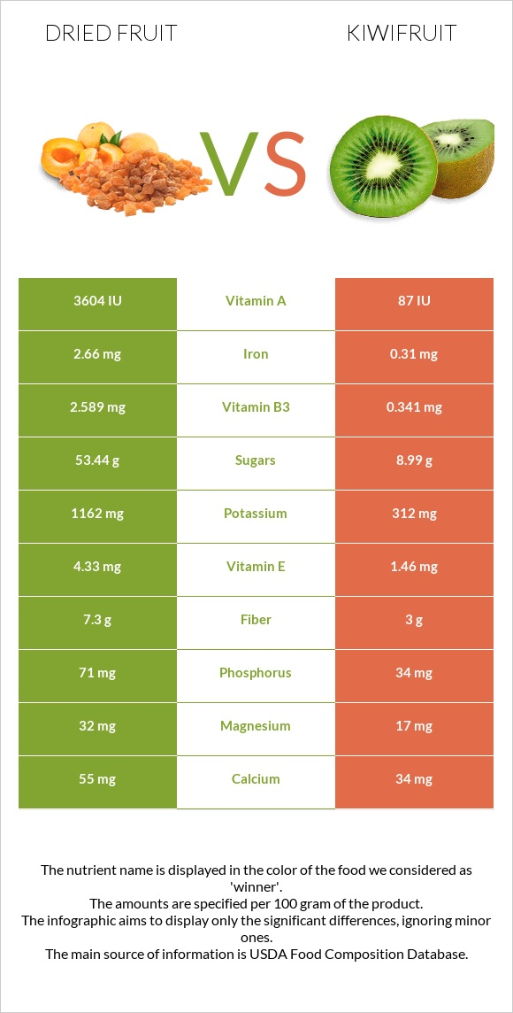 Dried fruit vs Kiwifruit infographic