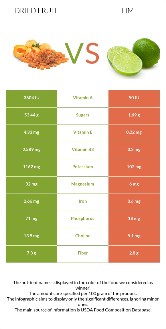 Dried fruit vs Lime infographic