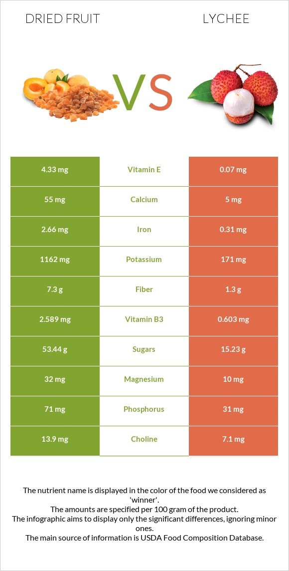 Dried fruit vs Lychee infographic