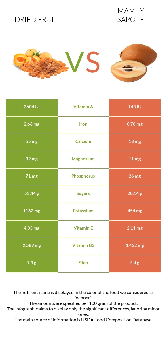 Dried fruit vs Mamey Sapote infographic