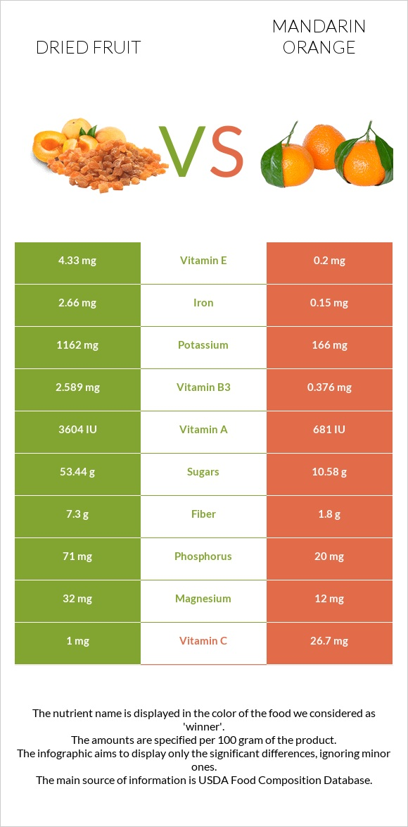 Dried fruit vs Mandarin orange infographic
