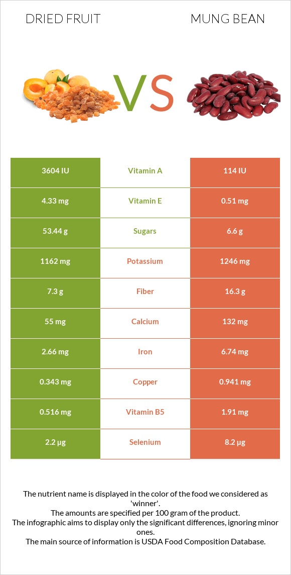 Dried fruit vs Bean infographic