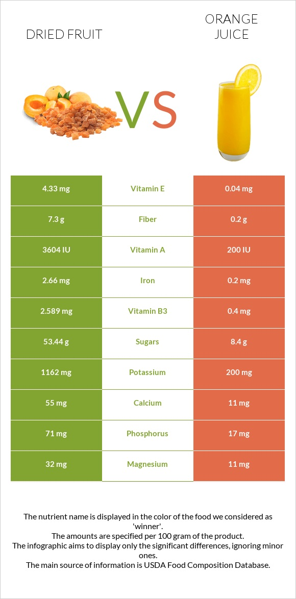 Dried fruit vs Orange juice infographic