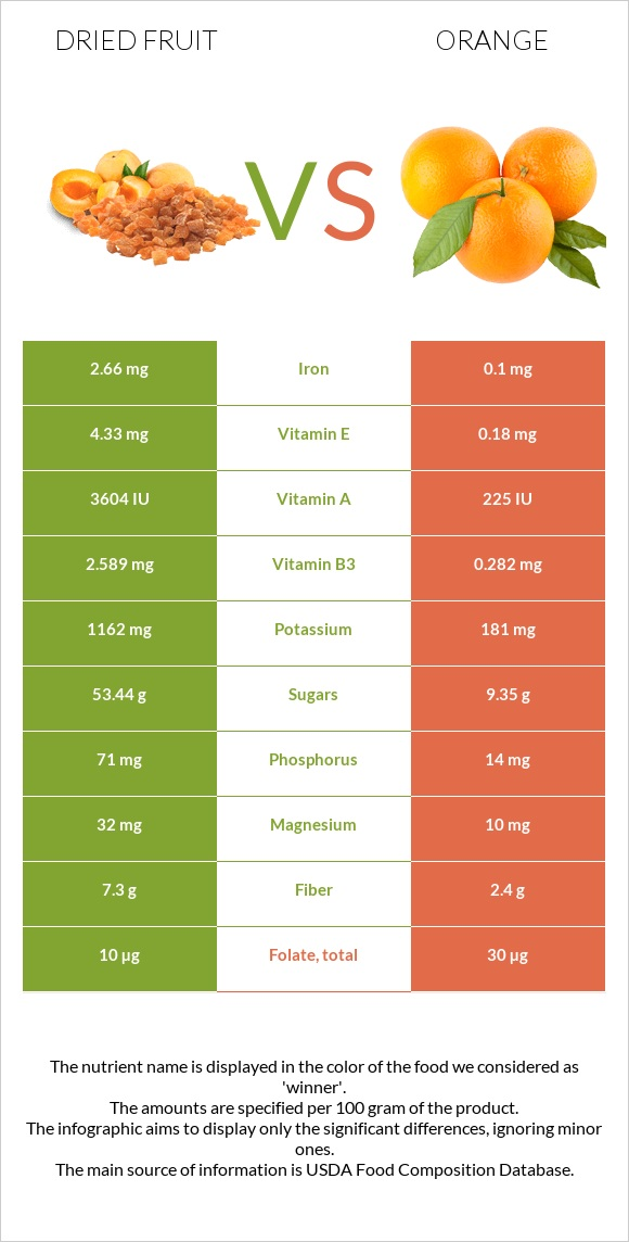 Dried fruit vs Orange infographic