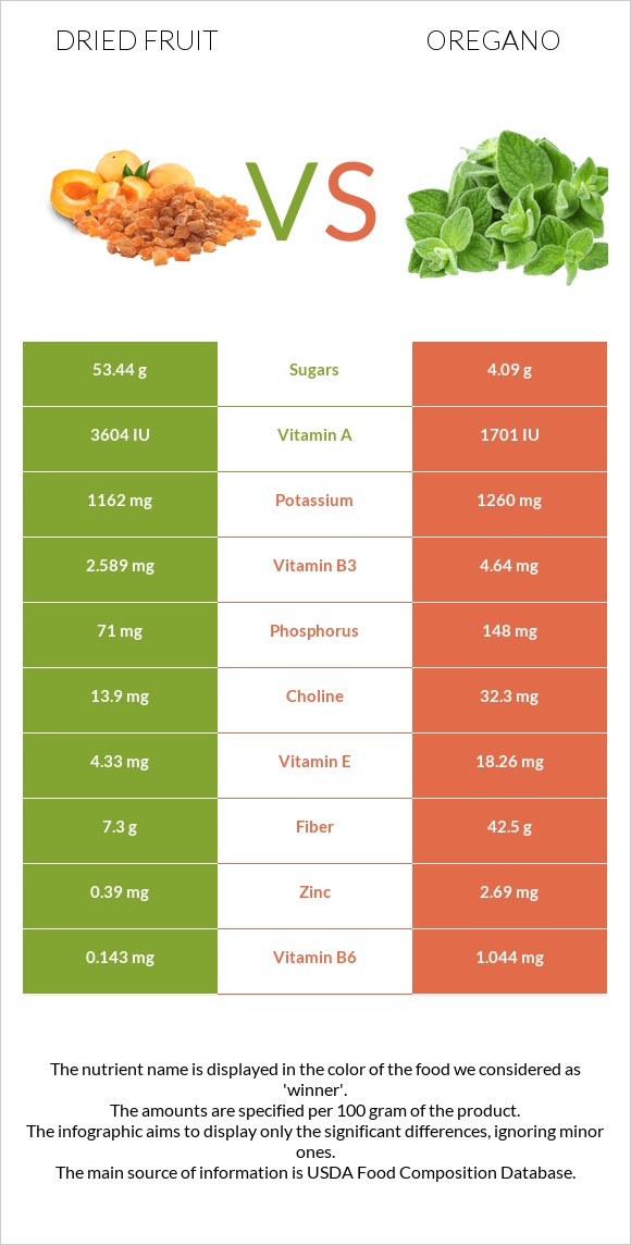 Dried fruit vs Oregano infographic