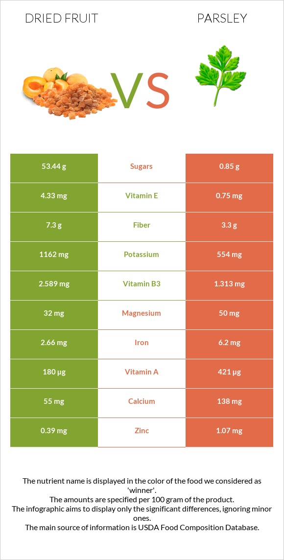 Dried fruit vs Parsley infographic