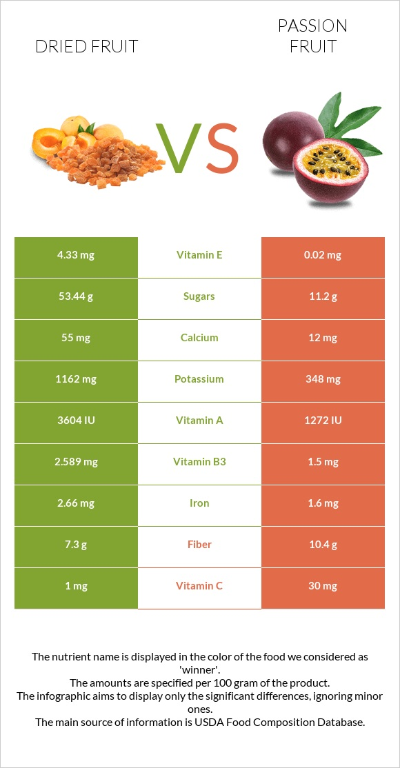 Dried fruit vs Passion fruit infographic