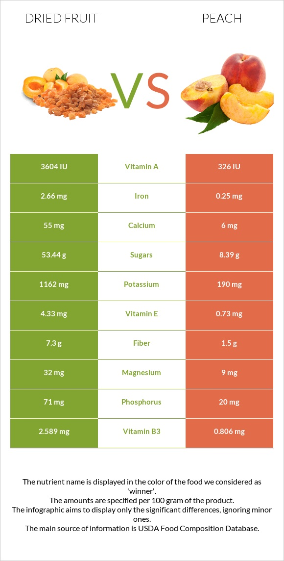 Dried fruit vs Peach infographic