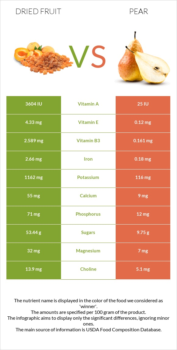 Dried fruit vs Pear infographic