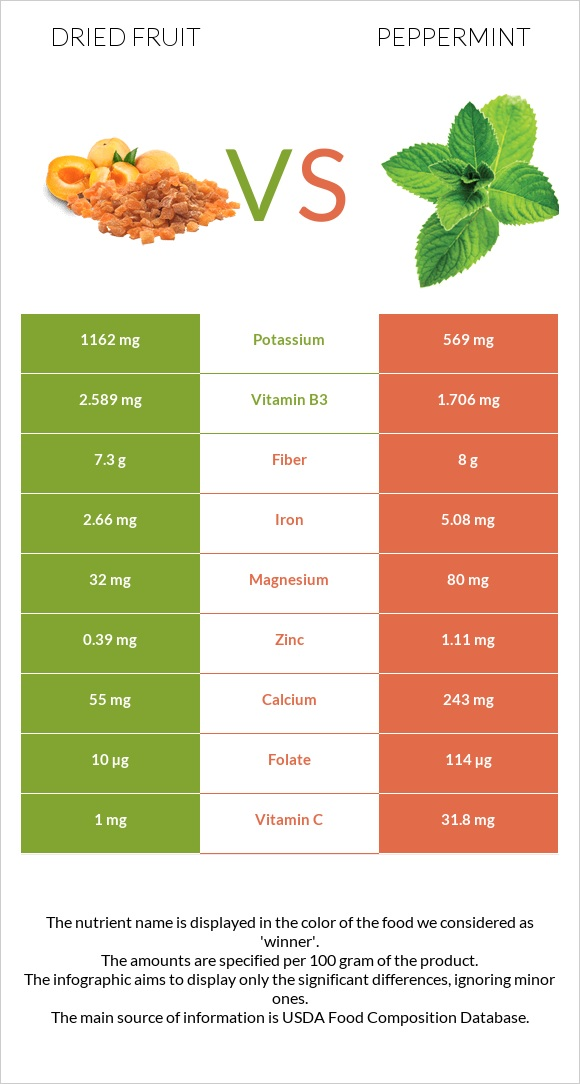Dried fruit vs Peppermint infographic