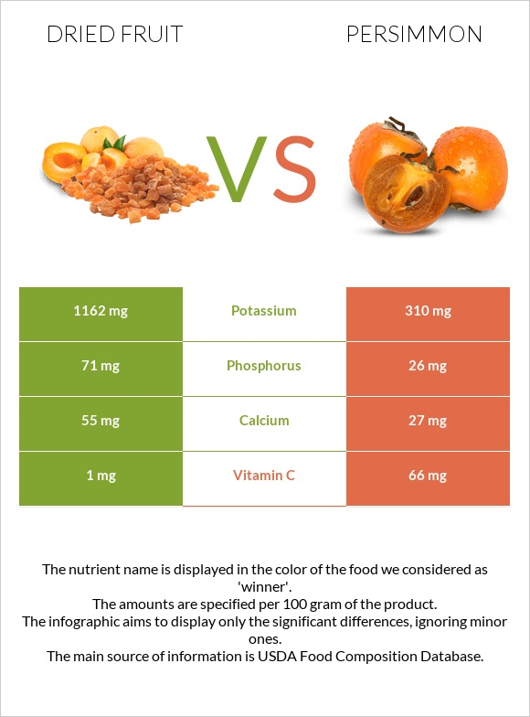 Dried fruit vs Persimmon infographic