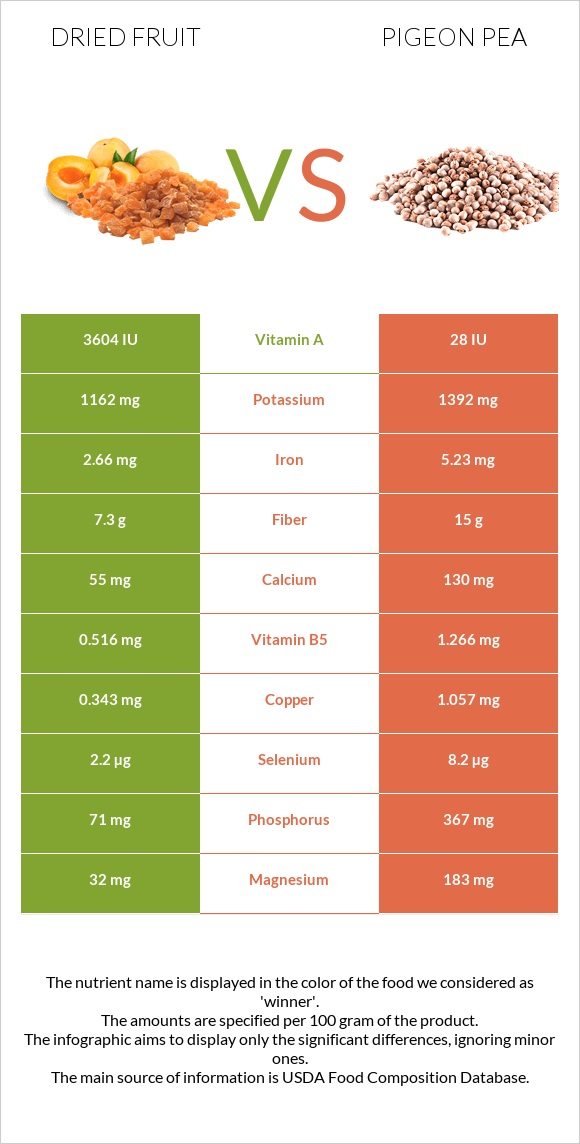 Dried fruit vs Pigeon pea infographic
