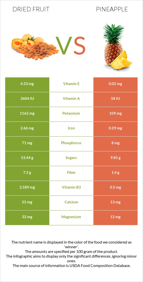 Dried fruit vs Pineapple infographic