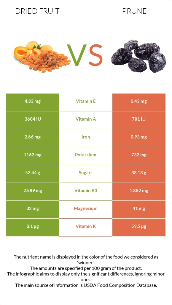 Dried fruit vs Prune infographic
